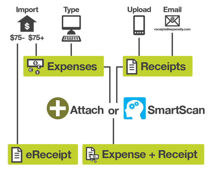 Bookkeeper360 Selects Expensify as Preferred Expense